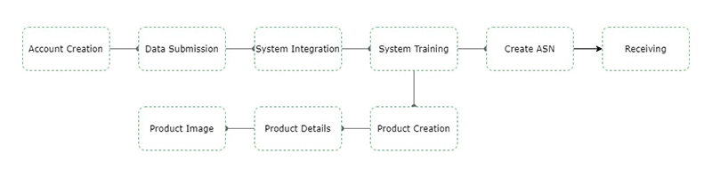 What is salasa Onboarding process